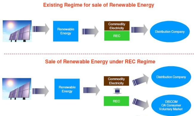 Renewable Purchase Obligation (RPO) in India