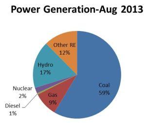 Power2013