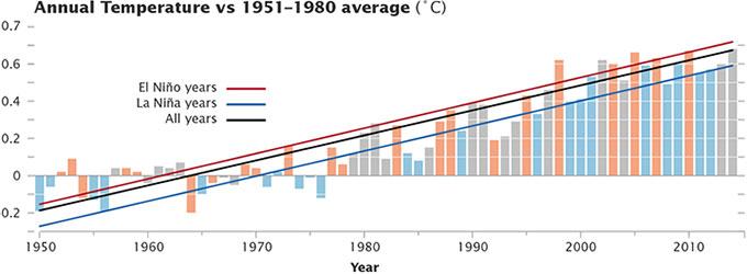 Temperature record