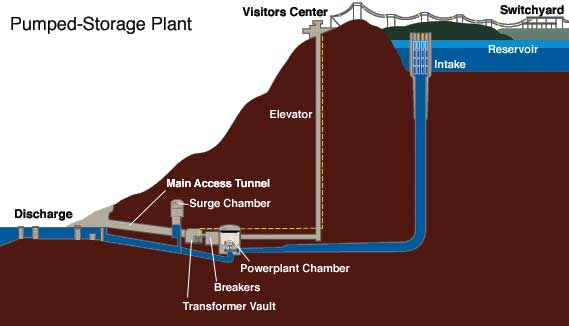 Pumped storage