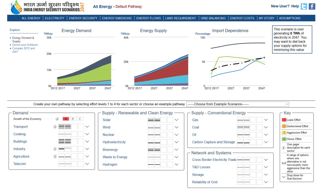 Indian Energy Securities scenario
