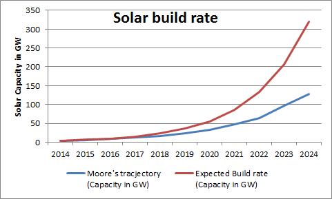 Solar Build rate