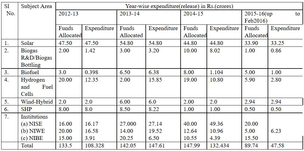 R&D Budget