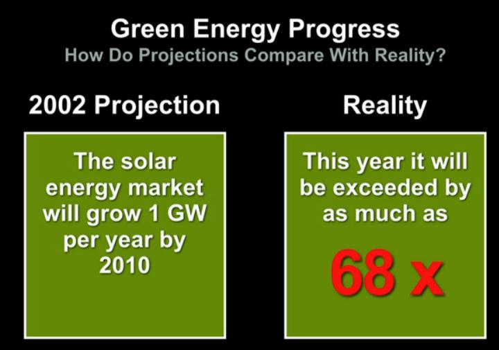 Solar Capacity