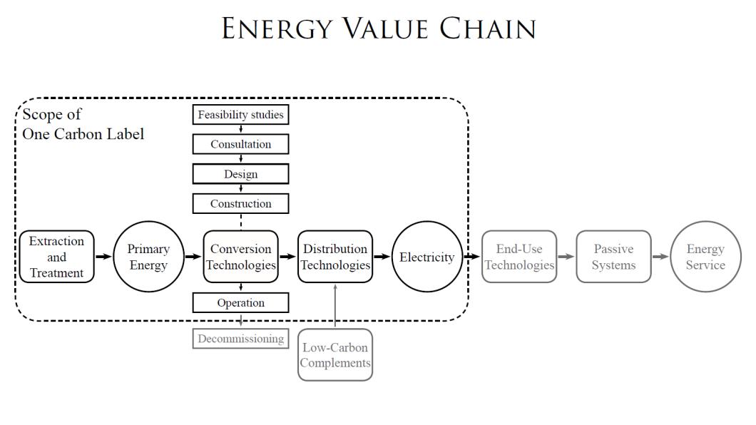 Energy Value Chain