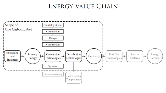 Energy Value Chain
