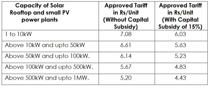 The new tariff