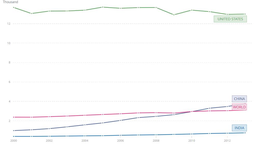 electric-power-consumption-kwh-per-capita