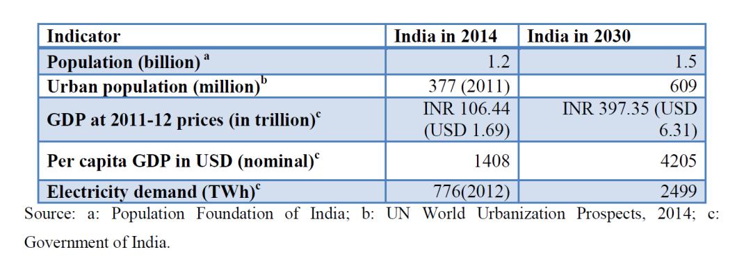 india-present-future