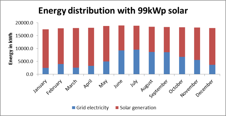 energydistribution