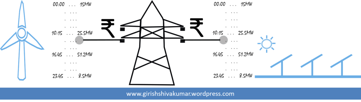 Forecasting and scheduling of renewable energy in India