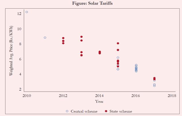 SolarTrend